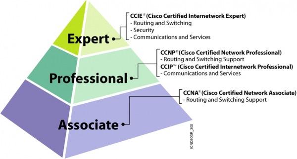 Sertifikasi Cisco CCNP